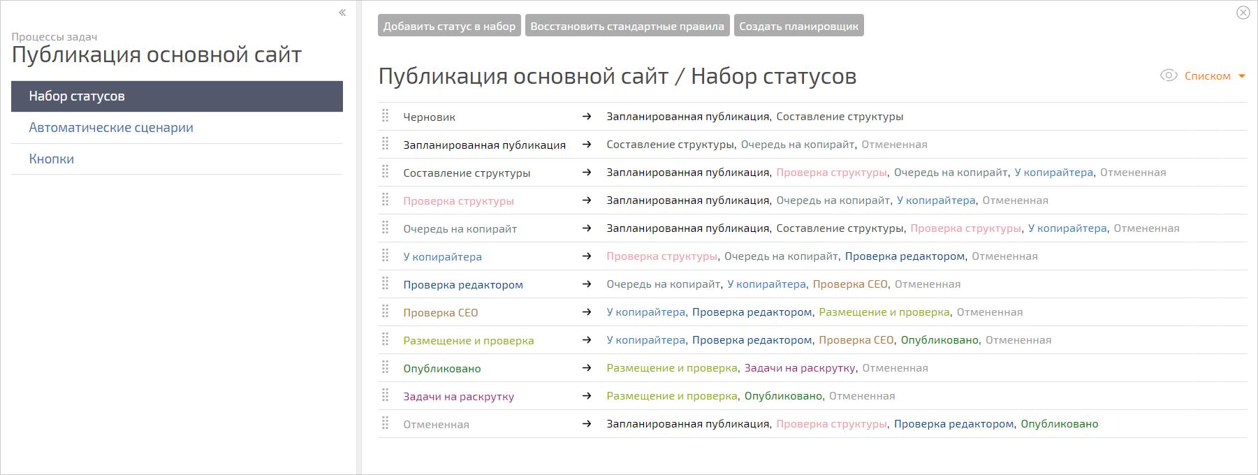 Статусы этапов подготовки публикации
